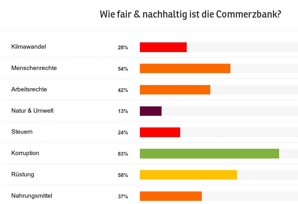 fair_finance_guide-commerzbank-bewertung